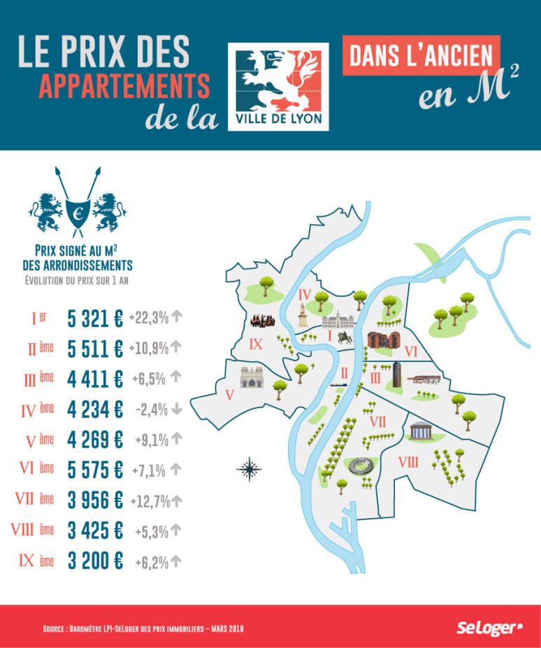 Vivre à Lyon : prix de l'immobilier